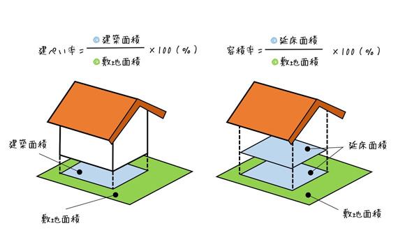 1.建ぺい率・容積率に注意