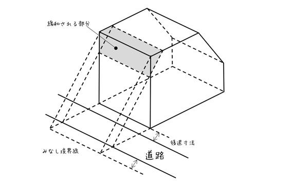 2.道路斜線制限による建物の高さに注意